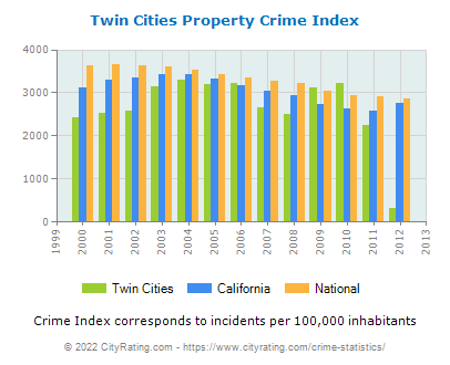 Twin Cities Property Crime vs. State and National Per Capita
