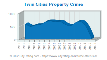 Twin Cities Property Crime