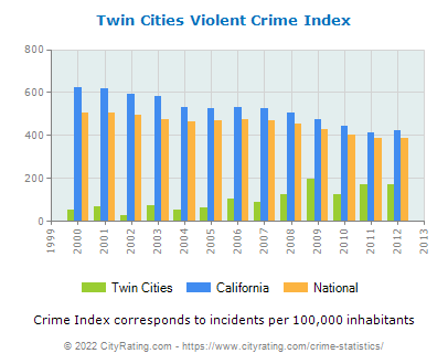 Twin Cities Violent Crime vs. State and National Per Capita