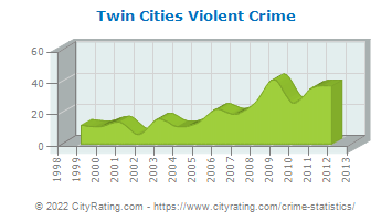 Twin Cities Violent Crime