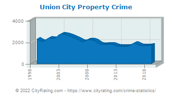 Union City Property Crime