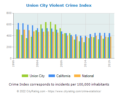 Union City Violent Crime vs. State and National Per Capita