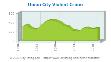 Union City Violent Crime