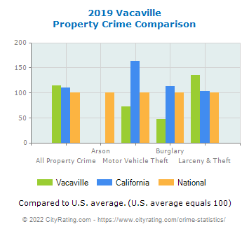 Vacaville Property Crime vs. State and National Comparison