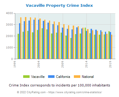 Vacaville Property Crime vs. State and National Per Capita