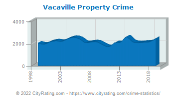 Vacaville Property Crime
