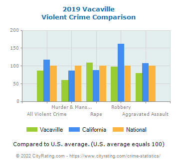 Vacaville Violent Crime vs. State and National Comparison