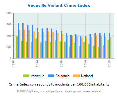 Vacaville Violent Crime vs. State and National Per Capita