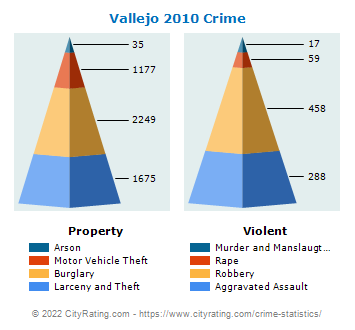 Vallejo Crime 2010