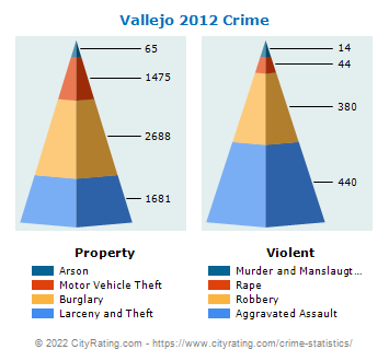 Vallejo Crime 2012