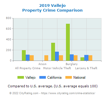 Vallejo Property Crime vs. State and National Comparison