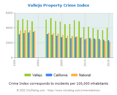 Vallejo Property Crime vs. State and National Per Capita