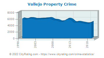 Vallejo Property Crime