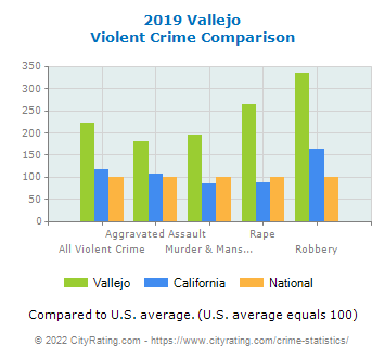 Vallejo Violent Crime vs. State and National Comparison
