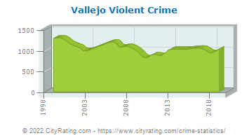 Vallejo Violent Crime