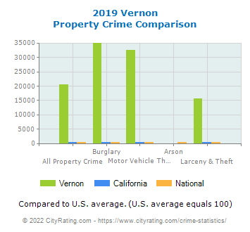 Vernon Property Crime vs. State and National Comparison