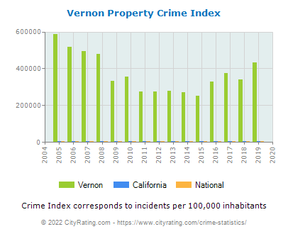 Vernon Property Crime vs. State and National Per Capita