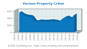 Vernon Property Crime