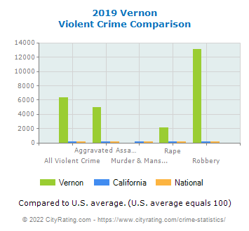 Vernon Violent Crime vs. State and National Comparison