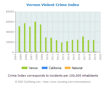 Vernon Violent Crime vs. State and National Per Capita