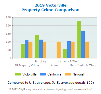 Victorville Property Crime vs. State and National Comparison