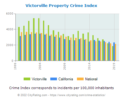 Victorville Property Crime vs. State and National Per Capita