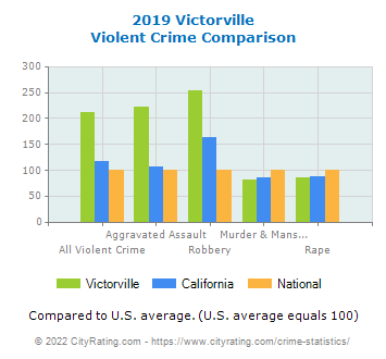 Victorville Violent Crime vs. State and National Comparison