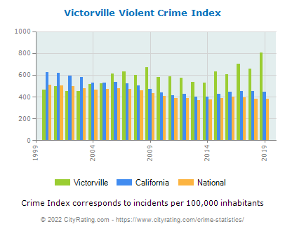 Victorville Violent Crime vs. State and National Per Capita