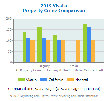 Visalia Property Crime vs. State and National Comparison