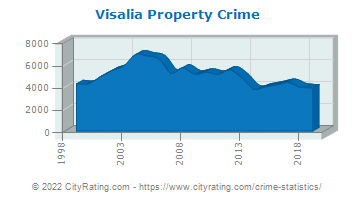 Visalia Property Crime