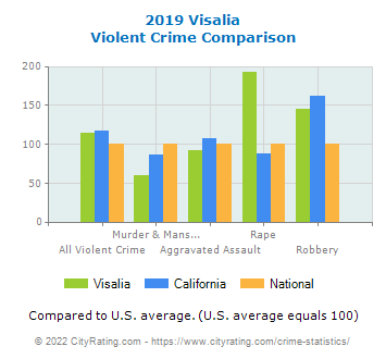 Visalia Violent Crime vs. State and National Comparison