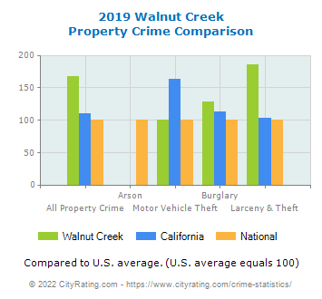 Walnut Creek Property Crime vs. State and National Comparison
