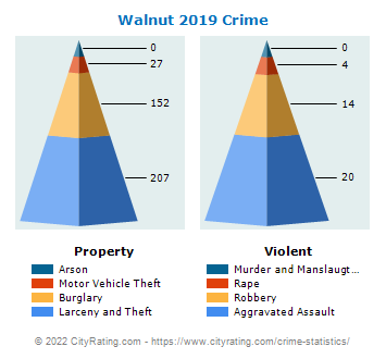 Walnut Crime 2019