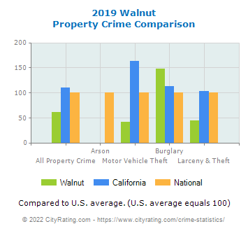 Walnut Property Crime vs. State and National Comparison