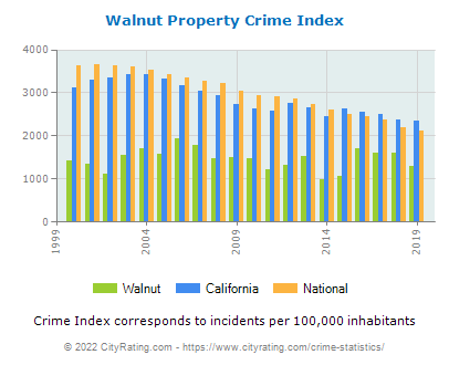 Walnut Property Crime vs. State and National Per Capita