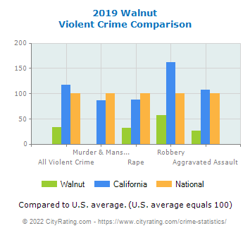 Walnut Violent Crime vs. State and National Comparison