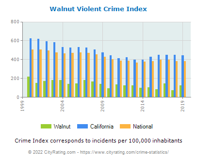 Walnut Violent Crime vs. State and National Per Capita