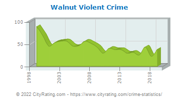 Walnut Violent Crime
