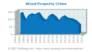 Weed Property Crime