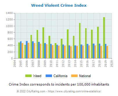 Weed Violent Crime vs. State and National Per Capita