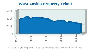 West Covina Crime Statistics: California (CA) - CityRating com