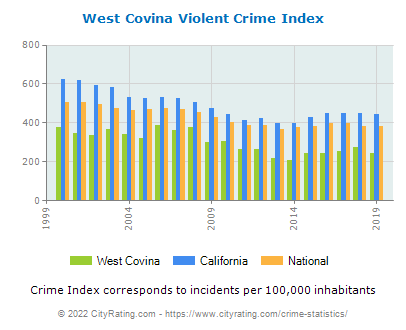 West Covina Violent Crime vs. State and National Per Capita