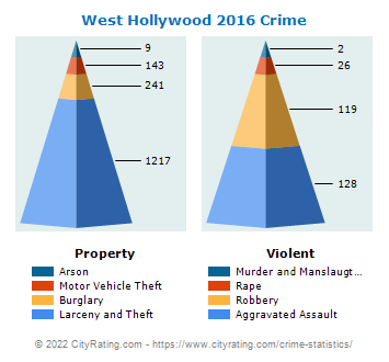 West Hollywood Crime 2016