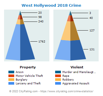 West Hollywood Crime 2018