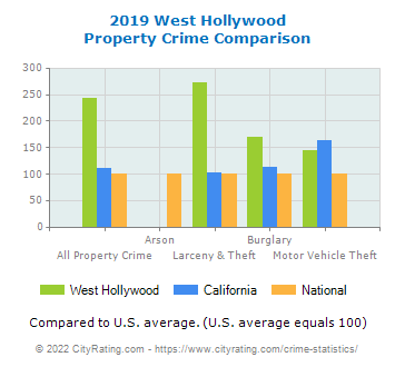 West Hollywood Property Crime vs. State and National Comparison