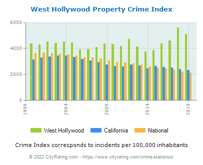 West Hollywood Property Crime vs. State and National Per Capita
