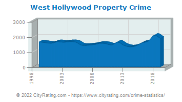 West Hollywood Property Crime