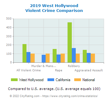 West Hollywood Violent Crime vs. State and National Comparison