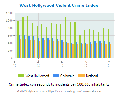 West Hollywood Violent Crime vs. State and National Per Capita