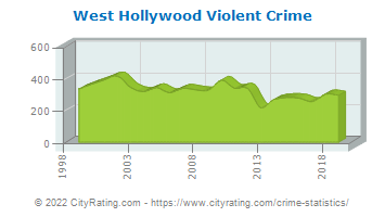 West Hollywood Violent Crime